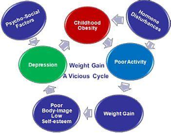Childhood obesity thesis statement